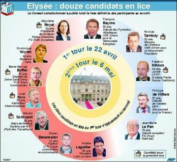 medium_070327191005_7andkprd0_liste-des-candidats---la-presidentielleb.jpg
